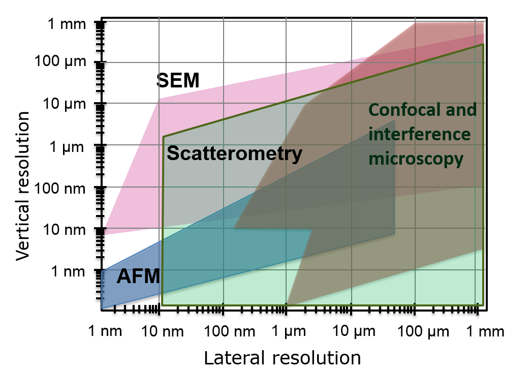 Scatterometry Measuring Capabilities