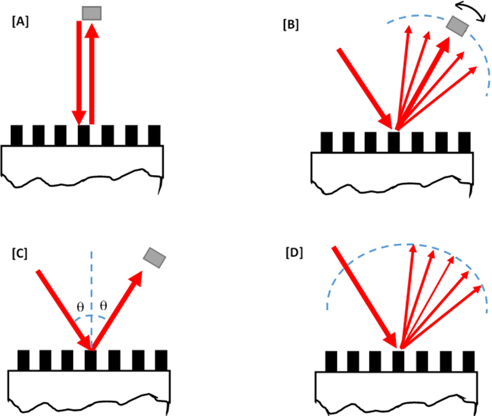 Illustrating optical techniques.